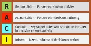 RACI Chart ,suatu metode mengelola pekerjaan team dengan mudah