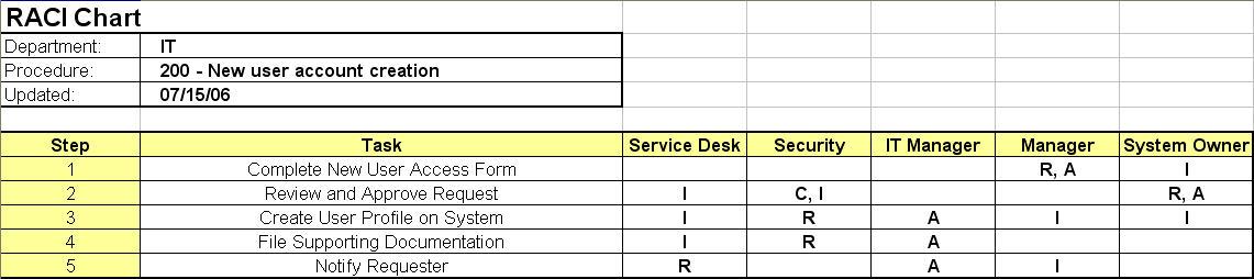 Raci chart suatu metode mengelola pekerjaan team dengan mudah blog definisi dan singkatan raci responsible orang yang melakukan suatu kegiatan atau melakukan pekerjaan accountable orang yang akhirnya bertanggung jawab ccuart Image collections