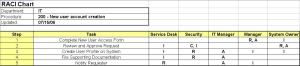 RACI Chart -bambangsuhartono