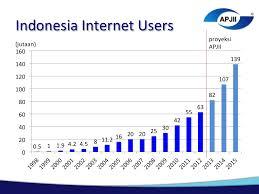 Data pengguna Internet Indonesia - Sumber APJII