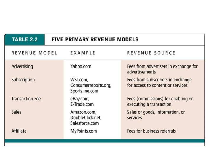 Contoh model pendapatan yang telah dilakukan website terkemuka