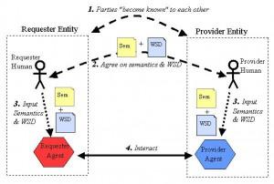 web services-1