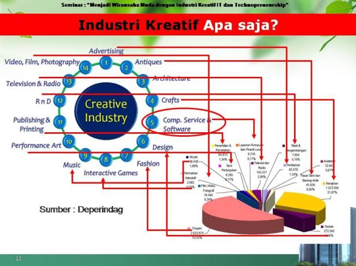14 industri kreatif