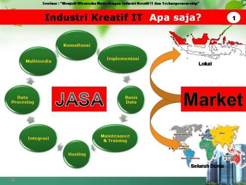 slide pekerjaan industri kreatif IT 1